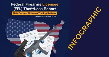 INFOGRAPHIC: Federal Firearms Licensee Theft and Loss